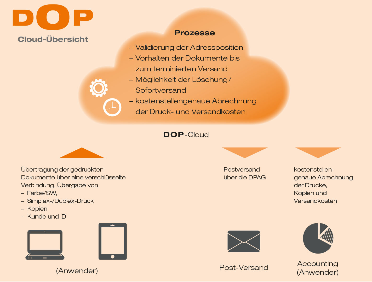 DOP-Schema für den digitalen Postversand - Cloud-Variante